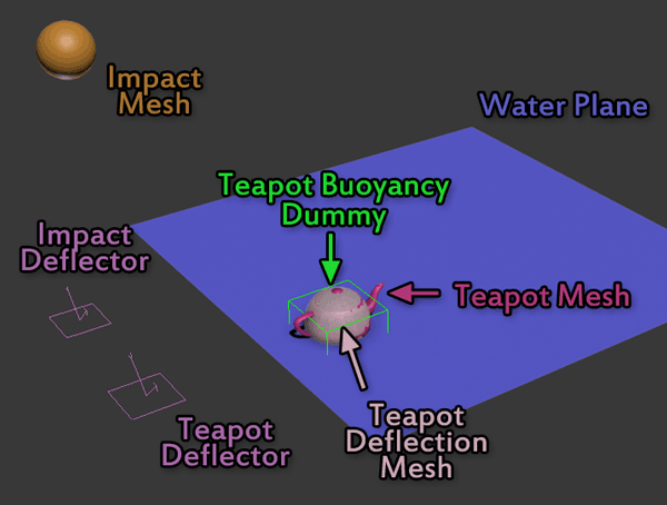 Buoyancy Tutorial Scene Setup